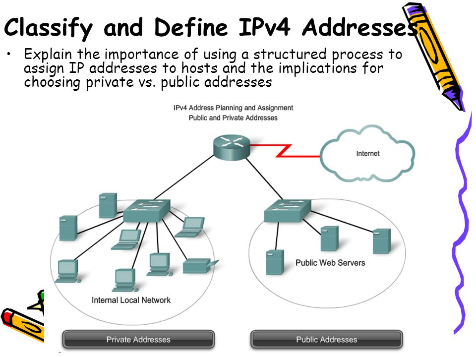 Explain the importance of using a structured process to assign IP addresses to hosts and the implications for choosing private vs. public addresses Cl
