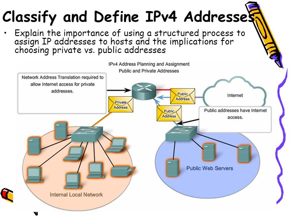 Explain the importance of using a structured process to assign IP addresses to hosts and the implications for choosing private vs. public addresses