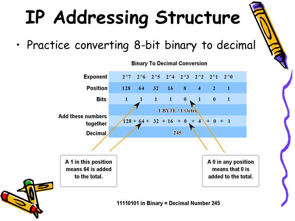 Classify and Define IPv4 Addresses Determine the network, broadcast and host addresses for a given address and prefix combination Type of AddressEnter Full Address in Binary Enter Full Address in Decimal IP Address Network Broadcast First Usable Host Address Last Usable Host Address