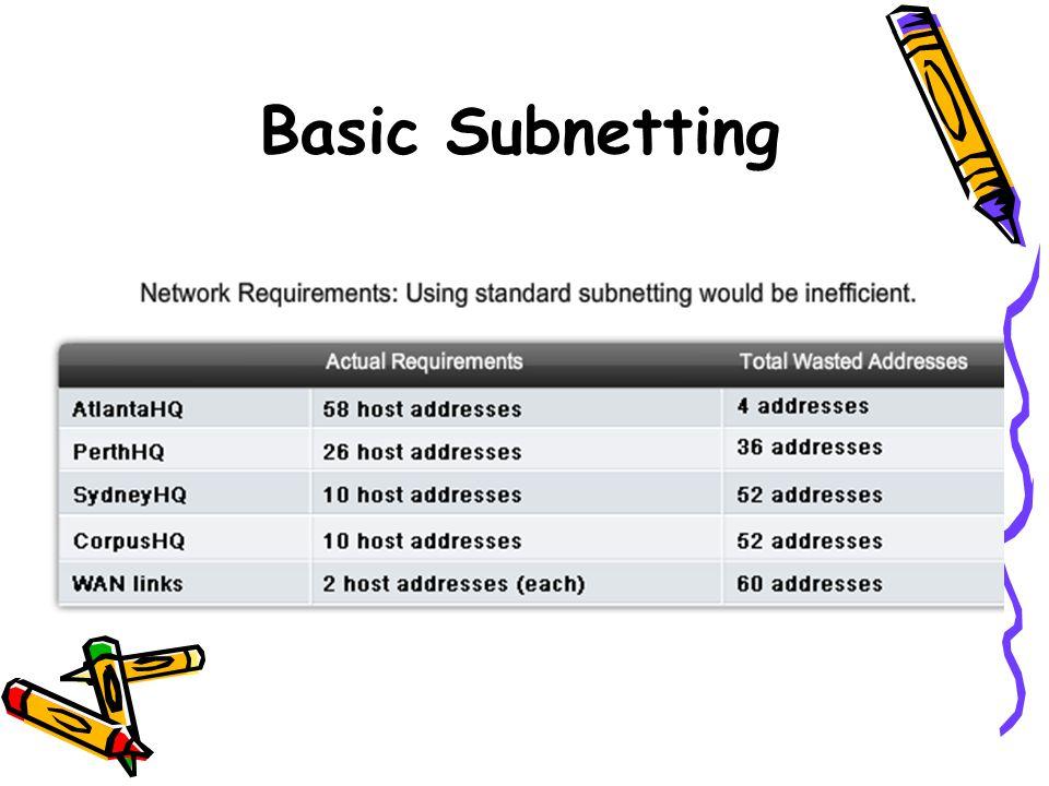 Basic Subnetting