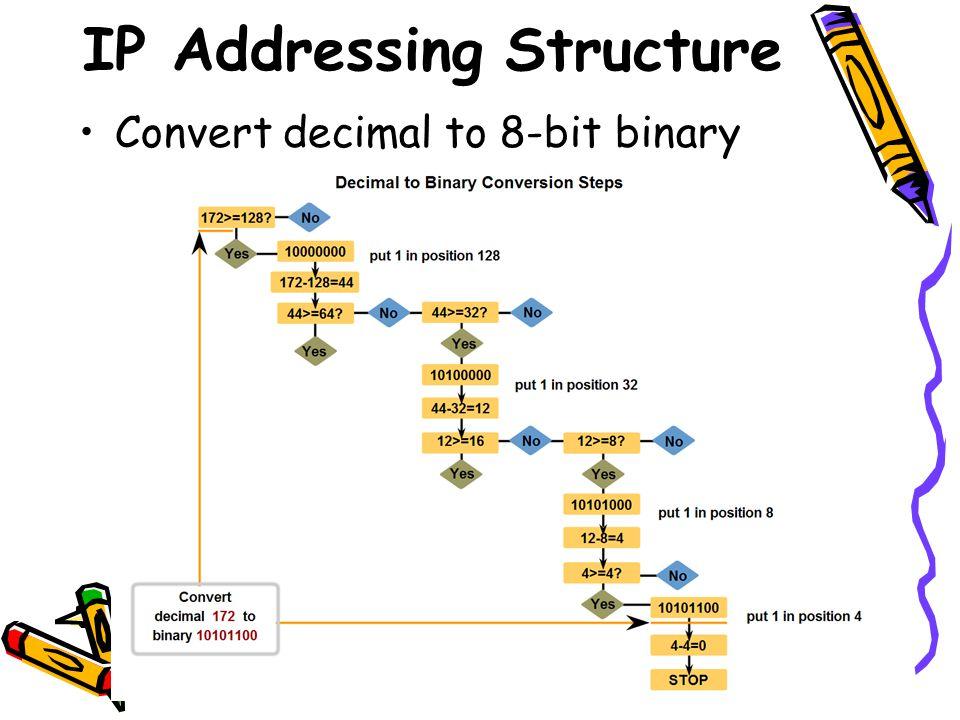 IP Addressing Structure Convert decimal to 8-bit binary