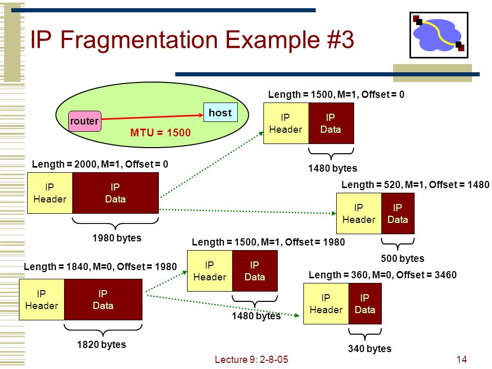 Lecture 9: 2-8-0514 IP Fragmentation Example #3 IP Header IP Data Length = 2000, M=1, Offset = 0 1980 bytes IP Data IP Header Length = 1840, M=0, Offset = 1980 1820 bytes host router MTU = 1500 IP Header IP Data Length = 1500, M=1, Offset = 0 1480 bytes IP Header IP Data Length = 520, M=1, Offset = 1480 500 bytes IP Header IP Data Length = 1500, M=1, Offset = 1980 1480 bytes IP Header IP Data Length = 360, M=0, Offset = 3460 340 bytes