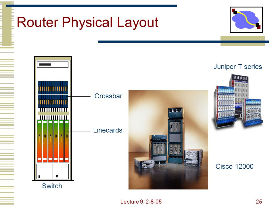 Lecture 9: 2-8-0525 Router Physical Layout Juniper T series Cisco 12000 Crossbar Linecards Switch