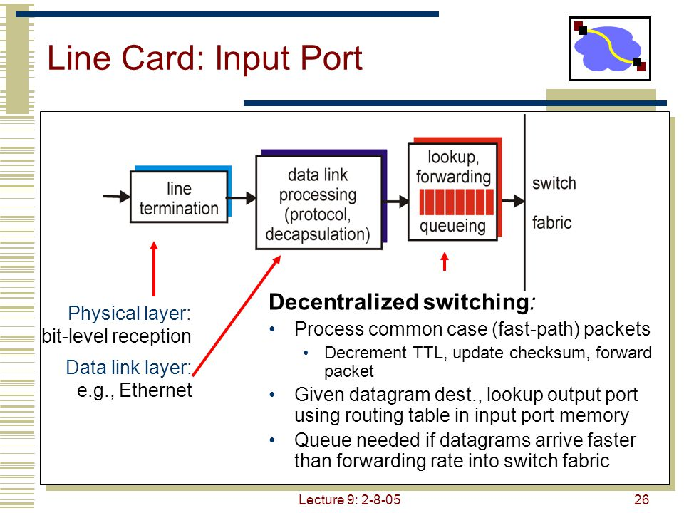 Lecture 9: 2-8-0526 Line Card: Input Port Decentralized switching: Process common case (fast-path) packets Decrement TTL, update checksum, forward packet Given datagram dest., lookup output port using routing table in input port memory Queue needed if datagrams arrive faster than forwarding rate into switch fabric Physical layer: bit-level reception Data link layer: e.g., Ethernet