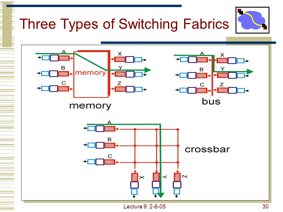 Lecture 9: 2-8-0530 Three Types of Switching Fabrics