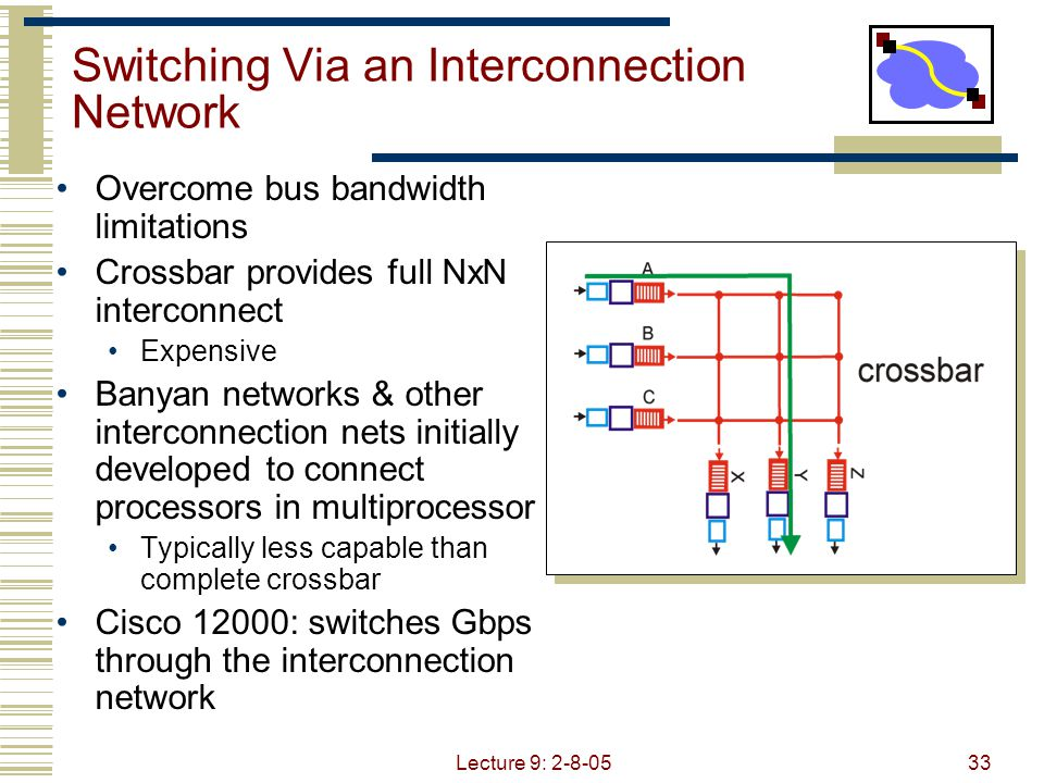 Lecture 9: 2-8-0533 Switching Via an Interconnection Network Overcome bus bandwidth limitations Crossbar provides full NxN interconnect Expensive Banyan networks & other interconnection nets initially developed to connect processors in multiprocessor Typically less capable than complete crossbar Cisco 12000: switches Gbps through the interconnection network