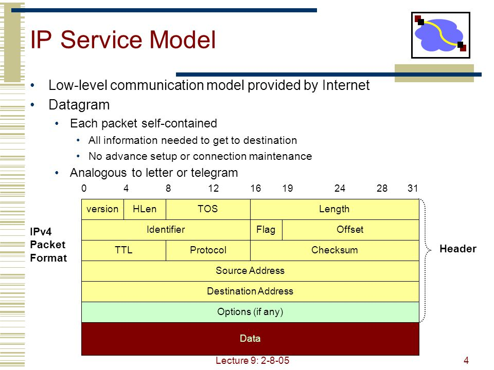 Lecture 9: 2-8-054 IP Service Model Low-level communication model provided by Internet Datagram Each packet self-contained All information needed to get to destination No advance setup or connection maintenance Analogous to letter or telegram 048121619242831 versionHLenTOSLength IdentifierFlagOffset TTLProtocolChecksum Source Address Destination Address Options (if any) Data Header IPv4 Packet Format