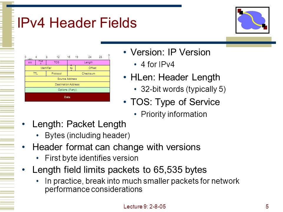 Lecture 9: 2-8-055 IPv4 Header Fields Version: IP Version 4 for IPv4 HLen: Header Length 32-bit words (typically 5) TOS: Type of Service Priority information Length: Packet Length Bytes (including header) Header format can change with versions First byte identifies version Length field limits packets to 65,535 bytes In practice, break into much smaller packets for network performance considerations 0481216192428 3131 ver- sio n HLe n TOSLength Identifier Fl ag s Offset TTLProtocolChecksum Source Address Destination Address Options (if any) Data