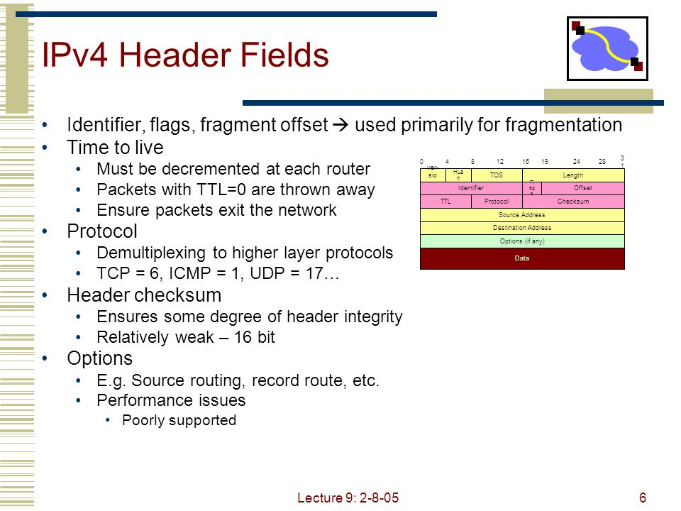 Lecture 9: 2-8-056 IPv4 Header Fields Identifier, flags, fragment offset  used primarily for fragmentation Time to live Must be decremented at each router Packets with TTL=0 are thrown away Ensure packets exit the network Protocol Demultiplexing to higher layer protocols TCP = 6, ICMP = 1, UDP = 17… Header checksum Ensures some degree of header integrity Relatively weak – 16 bit Options E.g.