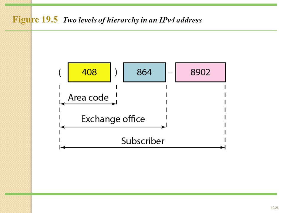 19.25 Figure 19.5 Two levels of hierarchy in an IPv4 address