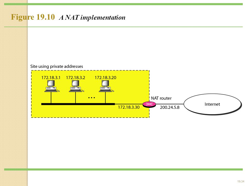 19.34 Figure 19.10 A NAT implementation