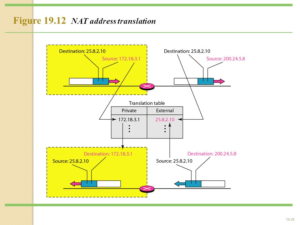 19.36 Figure 19.12 NAT address translation
