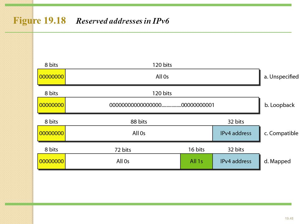 19.48 Figure 19.18 Reserved addresses in IPv6