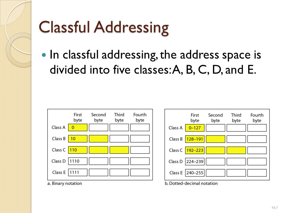 Classful Addressing In classful addressing, the address space is divided into five classes: A, B, C, D, and E.