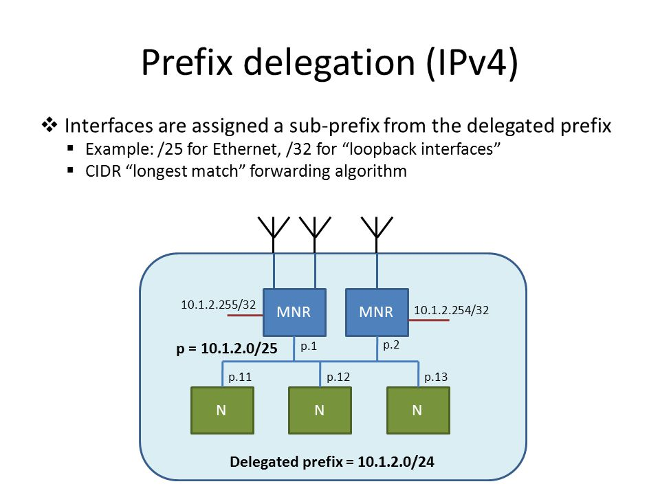  Interfaces are assigned a sub-prefix from the delegated prefix  Example: /25 for Ethernet, /32 for loopback interfaces  CIDR longest match forwarding algorithm Prefix delegation (IPv4) MNR p = 10.1.2.0/25 NNN p.1 p.2 p.11p.12p.13 10.1.2.255/32 10.1.2.254/32 MNR Delegated prefix = 10.1.2.0/24