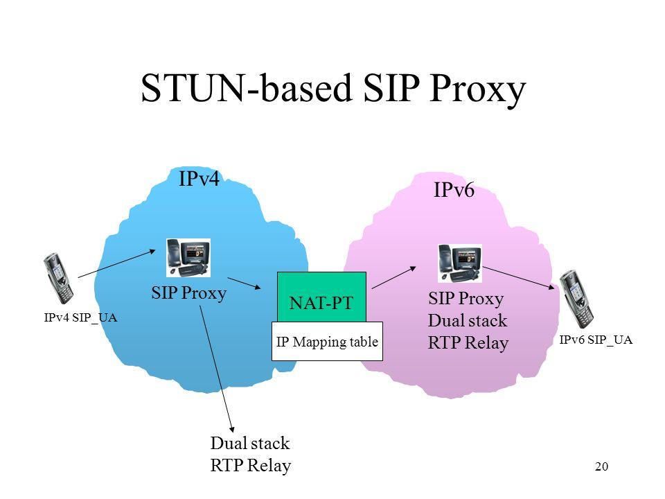 20 STUN-based SIP Proxy NAT-PT IPv4 IPv6 IPv4 SIP_UA IPv6 SIP_UA IP Mapping table SIP Proxy Dual stack RTP Relay Dual stack RTP Relay