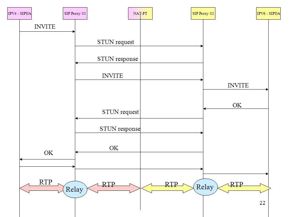 22 IPV4 - SIPUASIP Proxy 01NAT-PTSIP Proxy 02IPV6 - SIPUA INVITE STUN request STUN response INVITE OK STUN request STUN response OK RTP Relay