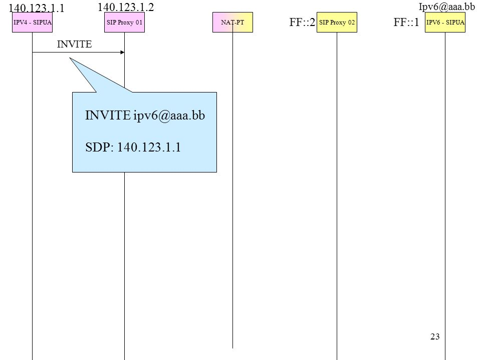 23 IPV4 - SIPUASIP Proxy 01NAT-PTSIP Proxy 02IPV6 - SIPUA INVITE INVITE ipv6@aaa.bb SDP: 140.123.1.1 140.123.1.1 140.123.1.2 FF::2FF::1 Ipv6@aaa.bb