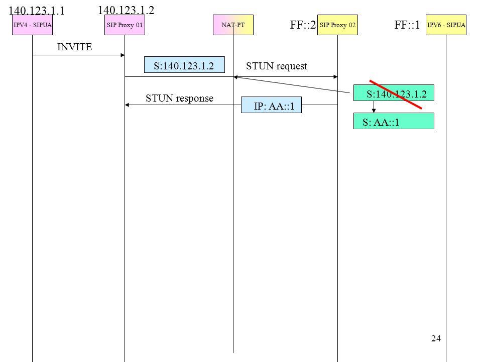 24 IPV4 - SIPUASIP Proxy 01NAT-PTSIP Proxy 02IPV6 - SIPUA INVITE 140.123.1.1 140.123.1.2 FF::2FF::1 S:140.123.1.2 IP: AA::1 STUN request STUN response S:140.123.1.2 S: AA::1