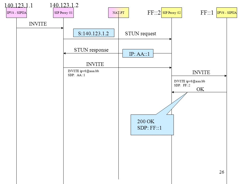 26 IPV4 - SIPUASIP Proxy 01NAT-PTSIP Proxy 02IPV6 - SIPUA INVITE 140.123.1.1 140.123.1.2 FF::2FF::1 S:140.123.1.2 IP: AA::1 STUN request STUN response INVITE INVITE ipv6@aaa.bb SDP: AA::1 INVITE INVITE ipv6@aaa.bb SDP: FF::2 OK 200 OK SDP: FF::1