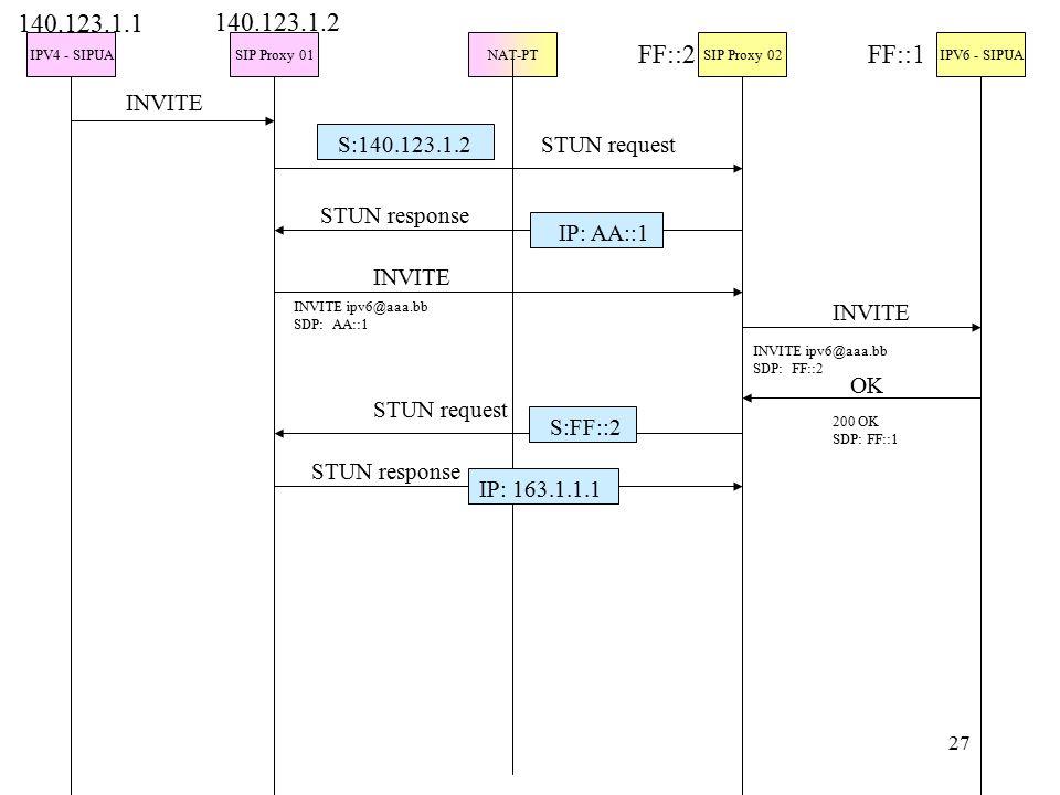 27 IPV4 - SIPUASIP Proxy 01NAT-PTSIP Proxy 02IPV6 - SIPUA INVITE 140.123.1.1 140.123.1.2 FF::2FF::1 S:140.123.1.2 IP: AA::1 STUN request STUN response INVITE INVITE ipv6@aaa.bb SDP: AA::1 INVITE INVITE ipv6@aaa.bb SDP: FF::2 OK 200 OK SDP: FF::1 STUN request STUN response S:FF::2 IP: 163.1.1.1