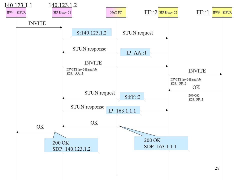 28 IPV4 - SIPUASIP Proxy 01NAT-PTSIP Proxy 02IPV6 - SIPUA INVITE 140.123.1.1 140.123.1.2 FF::2FF::1 S:140.123.1.2 IP: AA::1 STUN request STUN response INVITE INVITE ipv6@aaa.bb SDP: AA::1 INVITE INVITE ipv6@aaa.bb SDP: FF::2 OK 200 OK SDP: FF::1 STUN request STUN response S:FF::2 IP: 163.1.1.1 OK 200 OK SDP: 163.1.1.1 200 OK SDP: 140.123.1.2