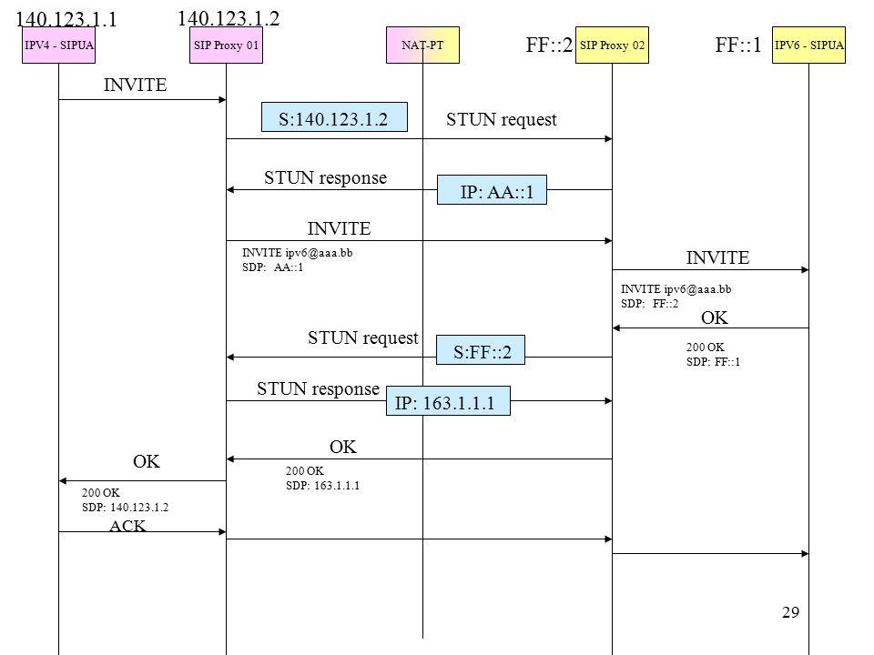 29 IPV4 - SIPUASIP Proxy 01NAT-PTSIP Proxy 02IPV6 - SIPUA INVITE 140.123.1.1 140.123.1.2 FF::2FF::1 S:140.123.1.2 IP: AA::1 STUN request STUN response INVITE INVITE ipv6@aaa.bb SDP: AA::1 INVITE INVITE ipv6@aaa.bb SDP: FF::2 OK 200 OK SDP: FF::1 STUN request STUN response S:FF::2 IP: 163.1.1.1 OK 200 OK SDP: 163.1.1.1 200 OK SDP: 140.123.1.2 ACK