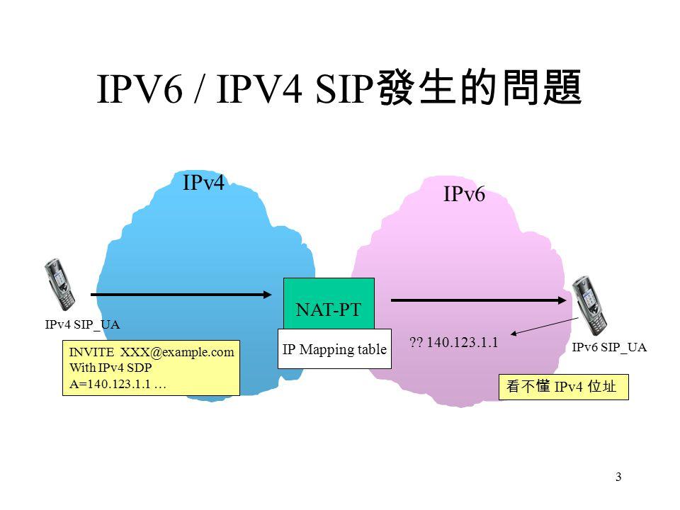 3 IPV6 / IPV4 SIP 發生的問題 NAT-PT IPv4 IPv6 IPv4 SIP_UA IPv6 SIP_UA INVITE XXX@example.com With IPv4 SDP A=140.123.1.1 … 看不懂 IPv4 位址 .