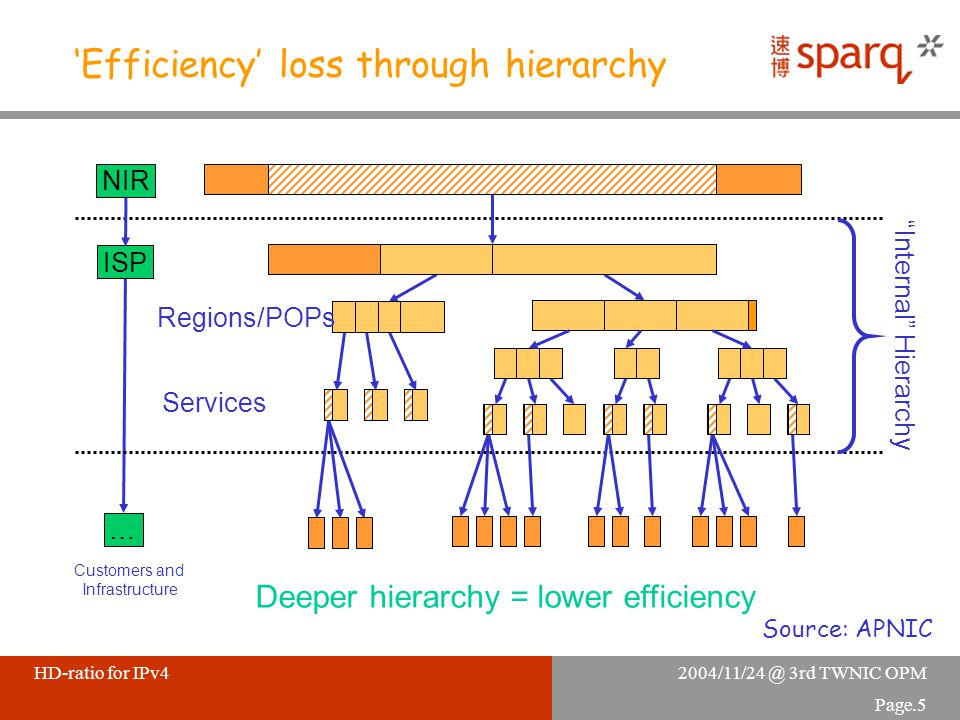 "2004/11/24 @ 3rd TWNIC OPMHD-ratio for IPv4 Page.5 'Efficiency' loss through hierarchy NIR ISP … ""Internal"" Hierarchy Customers and Infrastructure Dee"