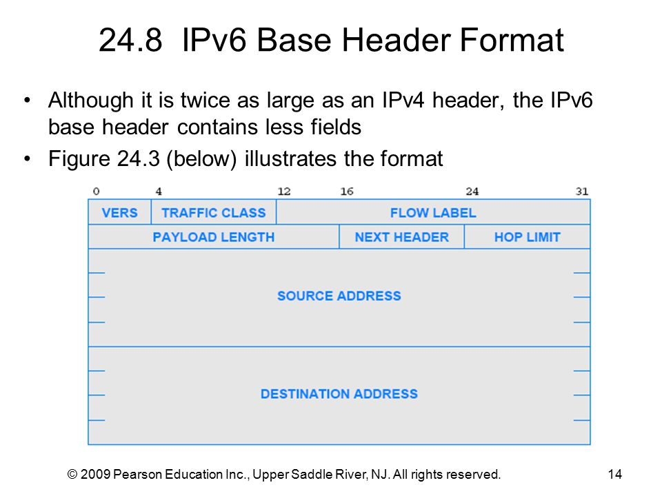 © 2009 Pearson Education Inc., Upper Saddle River, NJ. All rights reserved.14 24.8 IPv6 Base Header Format Although it is twice as large as an IPv4 he