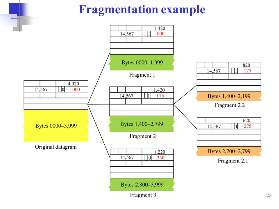 23 Fragmentation example
