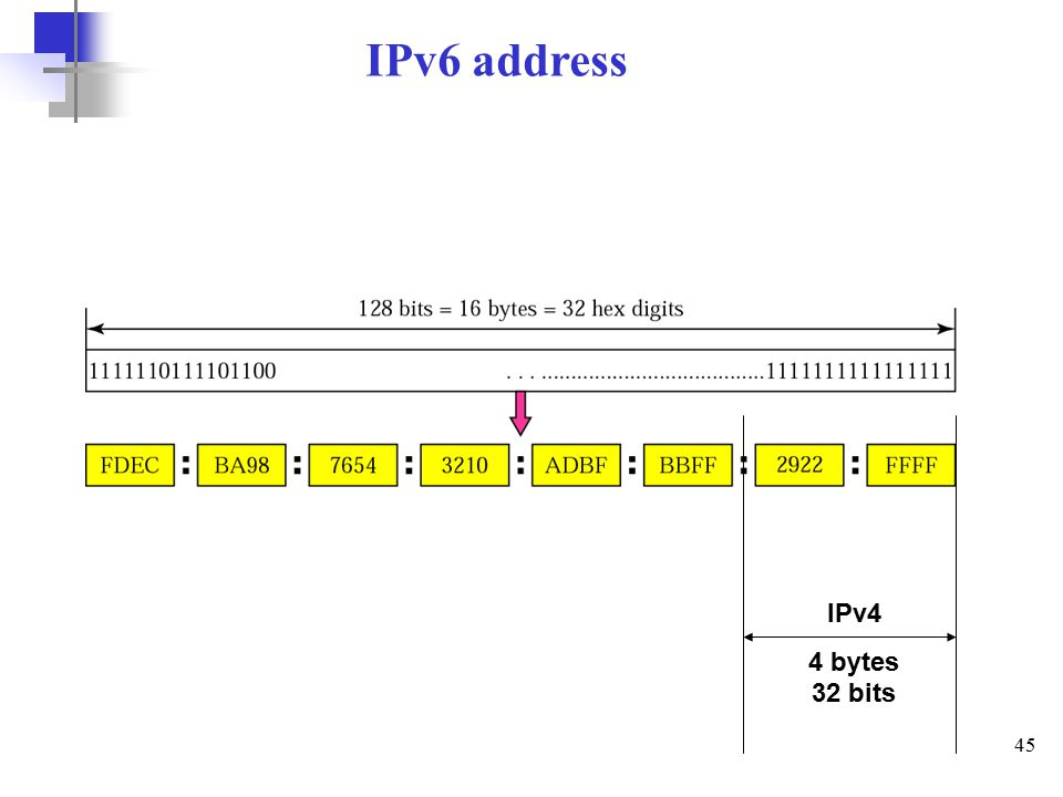 45 IPv6 address IPv4 4 bytes 32 bits