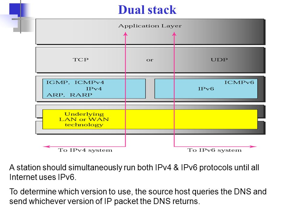 51 Dual stack A station should simultaneously run both IPv4 & IPv6 protocols until all Internet uses IPv6.