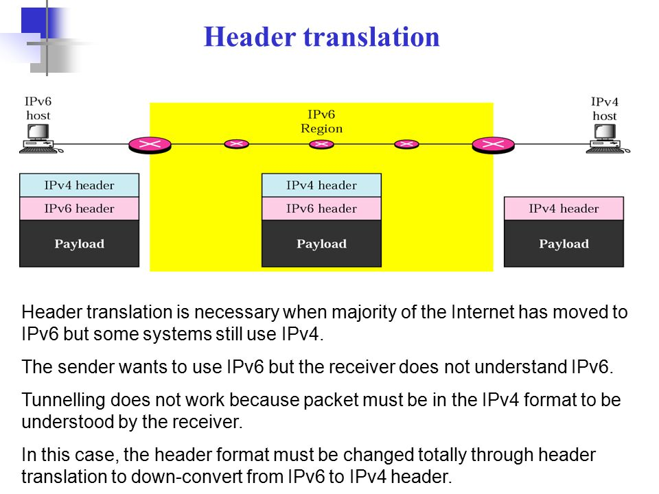 53 Header translation Header translation is necessary when majority of the Internet has moved to IPv6 but some systems still use IPv4.
