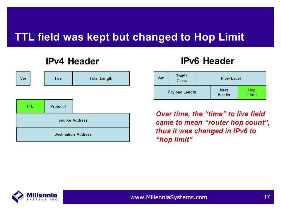 www.MillenniaSystems.com 17 TTL field was kept but changed to Hop Limit VerToSTotal LengthTTLProtocolSource AddressDestination Address IPv4 Header IPv6 Header Ver Traffic Class Flow LabelPayload Length Next Header Hop Limit Over time, the time to live field came to mean router hop count , thus it was changed in IPv6 to hop limit