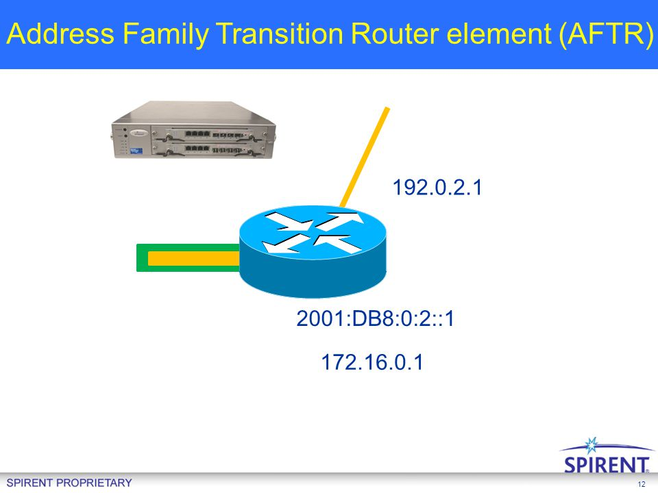 12 192.0.2.1 172.16.0.1 2001:DB8:0:2::1 NAT + DHCP 172.16.0.2 CPE 2001:DB8:0:1::1 Address Family Transition Router element (AFTR) AFTR 192.0.2.1 172.1