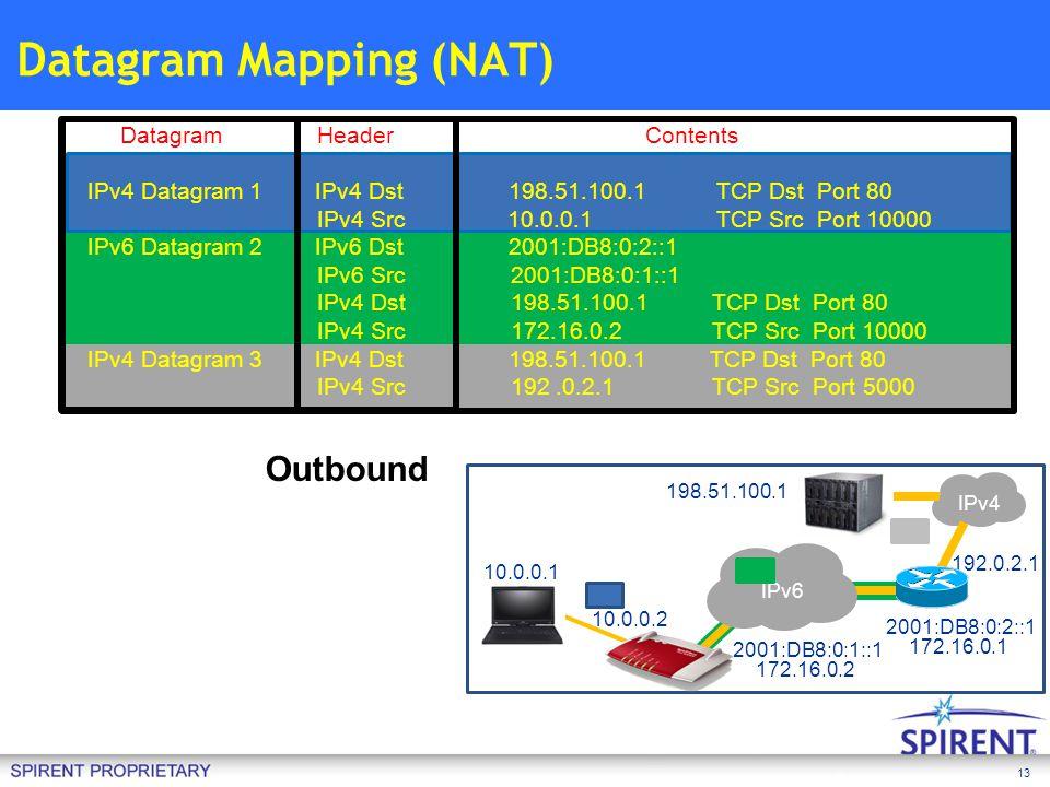 13 Datagram Mapping (NAT) IPv4 10.0.0.1 IPv6 10.0.0.2 2001:DB8:0:1::1 2001:DB8:0:2::1 198.51.100.1 192.0.2.1 172.16.0.1 Datagram Header Contents IPv4