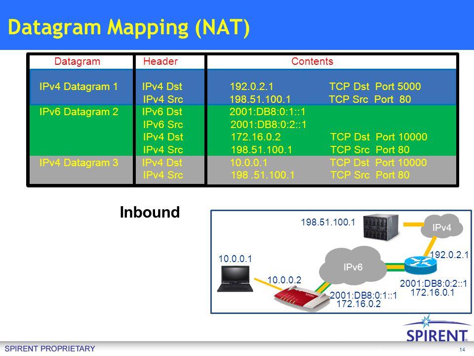 14 Datagram Mapping (NAT) IPv4 10.0.0.1 IPv6 10.0.0.2 2001:DB8:0:1::1 2001:DB8:0:2::1 198.51.100.1 192.0.2.1 172.16.0.1 Datagram Header Contents IPv4