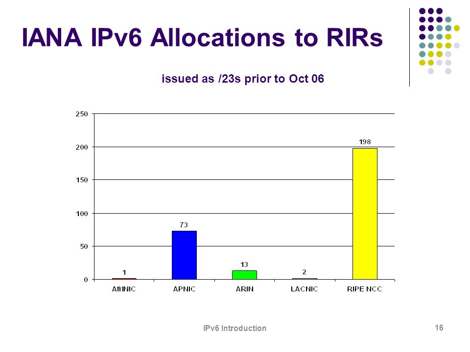 IPv6 Introduction 16 IANA IPv6 Allocations to RIRs issued as /23s prior to Oct 06