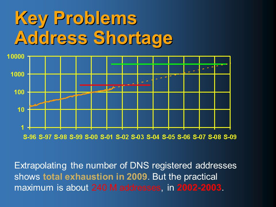 Key Problems Address Shortage  Peer to Peer applications require  Addressability of each end point  Unconstrained inbound and outbound traffic  Direct communication between end points using multiple concurrent protocols  NATs are a band-aid to address shortage  Block inbound traffic on listening ports  Constrain traffic to understood protocols  Create huge barrier to deployment of P2P applications  Peer to Peer applications require  Addressability of each end point  Unconstrained inbound and outbound traffic  Direct communication between end points using multiple concurrent protocols  NATs are a band-aid to address shortage  Block inbound traffic on listening ports  Constrain traffic to understood protocols  Create huge barrier to deployment of P2P applications