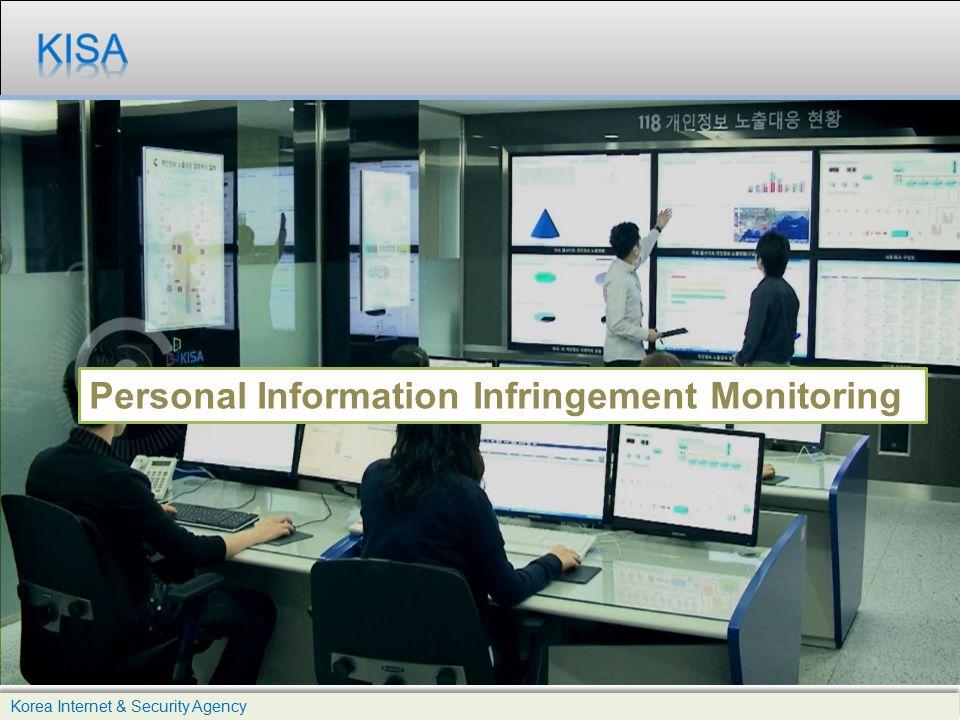 Personal Information Infringement Monitoring