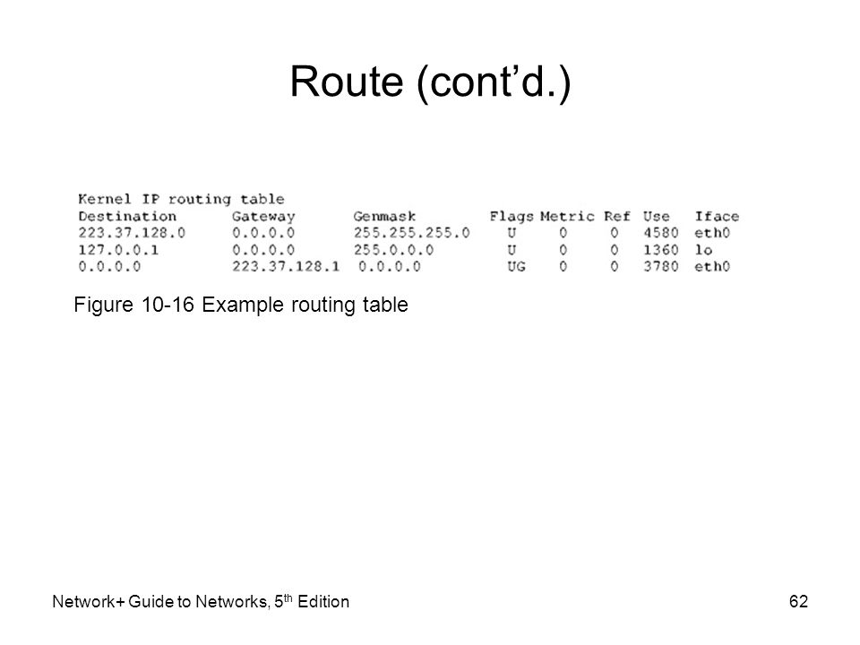 Network+ Guide to Networks, 5 th Edition62 Route (cont'd.) Figure 10-16 Example routing table