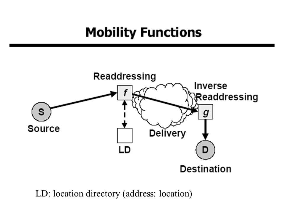 LD: location directory (address: location)