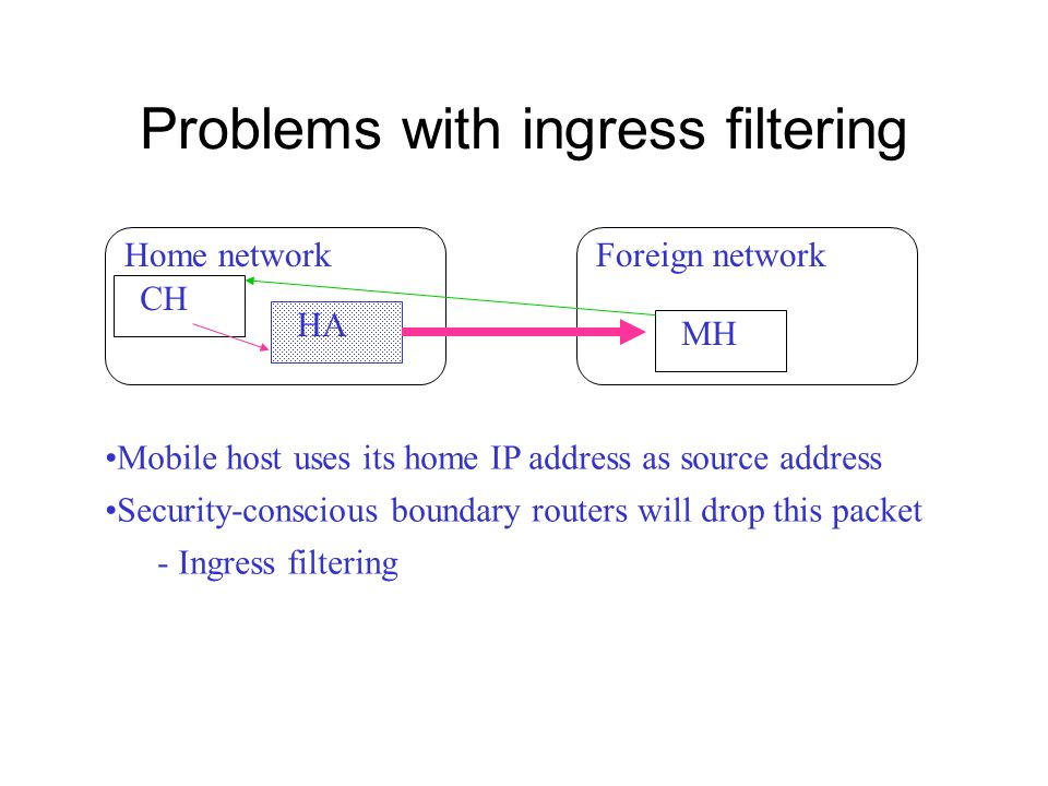 Problems with ingress filtering HA CH Home networkForeign network MH Mobile host uses its home IP address as source address Security-conscious boundary routers will drop this packet - Ingress filtering