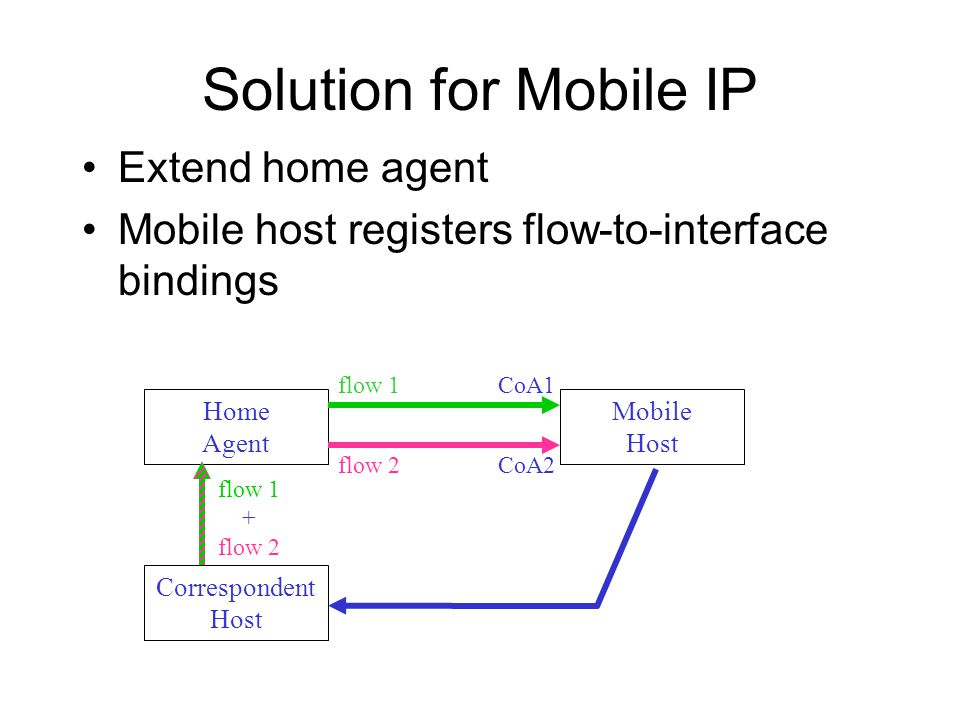 Solution for Mobile IP Extend home agent Mobile host registers flow-to-interface bindings Home Agent Mobile Host Correspondent Host flow 1 flow 2 flow 1 + flow 2 CoA1 CoA2