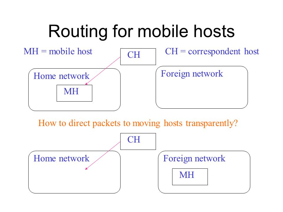 Routing for mobile hosts CH MH Home network MH CH MH = mobile hostCH = correspondent host Home network Foreign network How to direct packets to moving hosts transparently