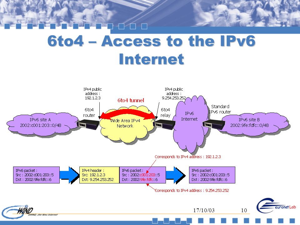 17/10/0310 6to4 – Access to the IPv6 Internet