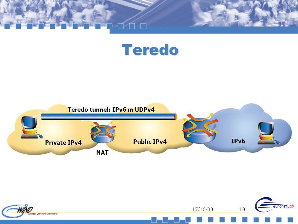 17/10/0313 Teredo IPv6 Private IPv4 NAT Teredo tunnel: IPv6 in UDPv4 Public IPv4