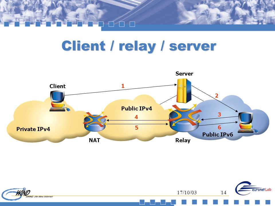 17/10/0314 Client / relay / server Private IPv4 NAT Client Public IPv4 Server Relay 6 3 2 1 4 5 Public IPv6
