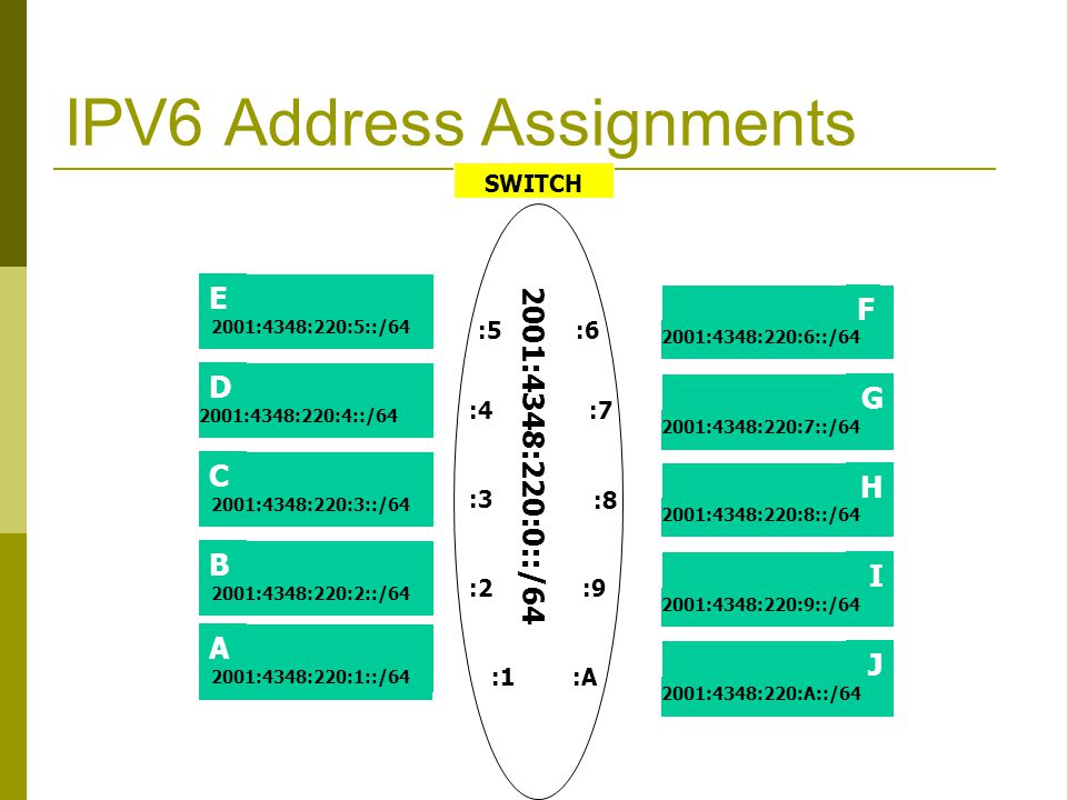 IPV6 Address Assignments SWITCH E C D 2001:4348:220:5::/64 2001:4348:220:4::/64 2001:4348:220:3::/64 H J I 2001:4348:220:8::/64 2001:4348:220:9::/64 2001:4348:220:A::/64 2001:4348:220:0::/64 :5 :4 :3 :2 :6 :7 :8 :9 B 2001:4348:220:2::/64 A 2001:4348:220:1::/64 :1:A F G 2001:4348:220:6::/64 2001:4348:220:7::/64